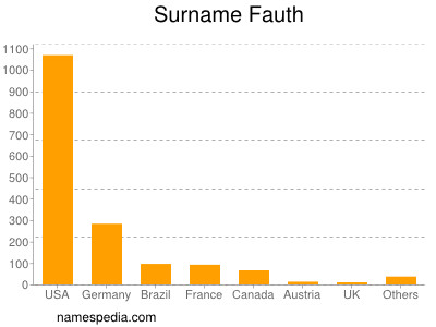 Surname Fauth