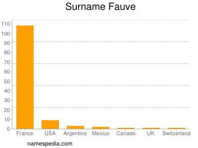 Surname Fauve