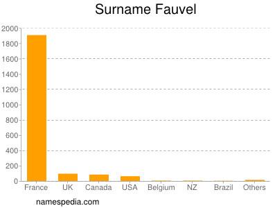 Surname Fauvel