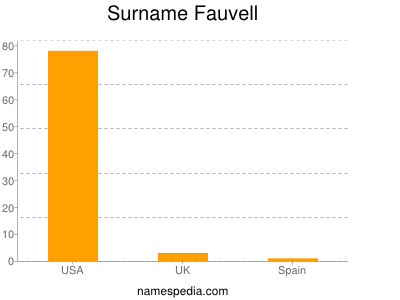 Surname Fauvell