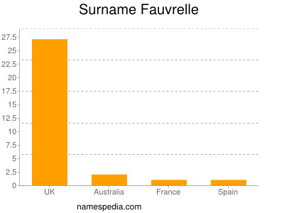 Surname Fauvrelle