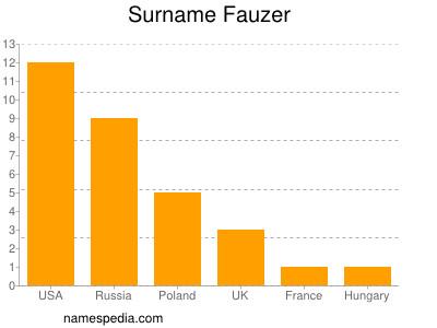 Surname Fauzer