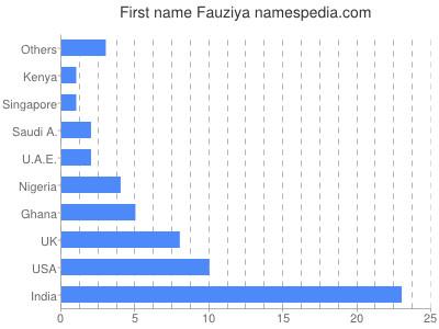 Given name Fauziya