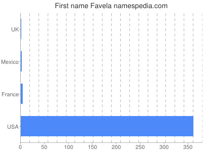 Given name Favela
