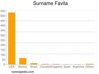 Surname Favila