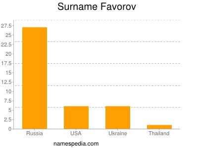 Surname Favorov
