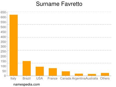 Surname Favretto