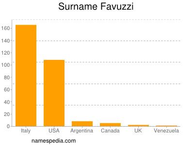 Surname Favuzzi