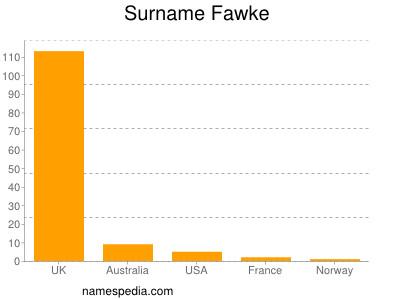 Surname Fawke