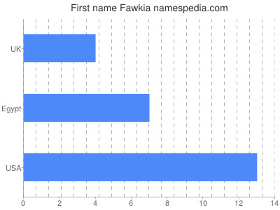 Given name Fawkia