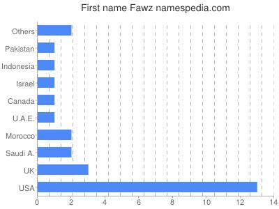 Given name Fawz