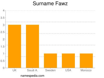 Surname Fawz