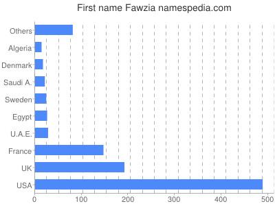 Given name Fawzia