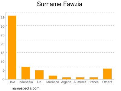 Surname Fawzia