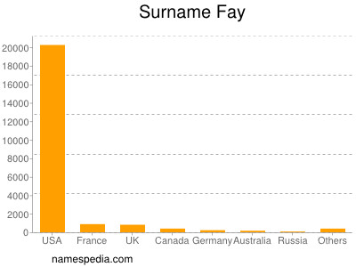 Surname Fay