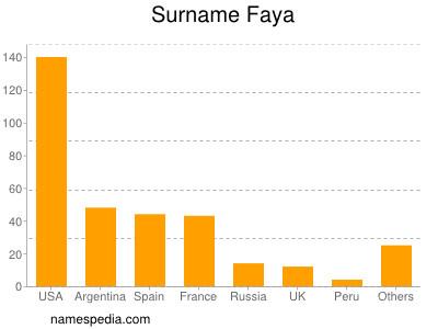 Surname Faya