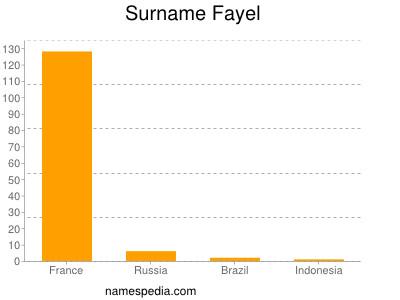 Surname Fayel