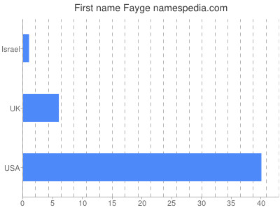 Given name Fayge