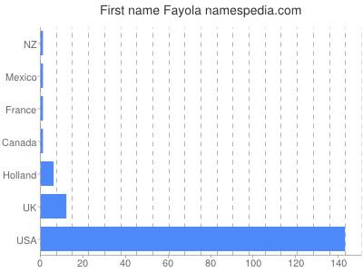 Given name Fayola
