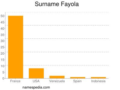 Surname Fayola