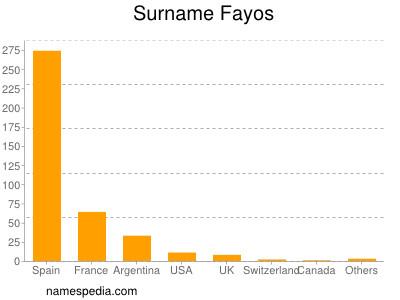 Surname Fayos