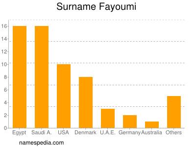 Surname Fayoumi