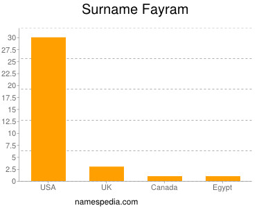 Surname Fayram