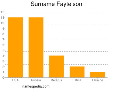 Surname Faytelson