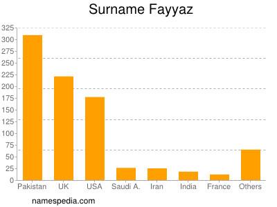 Surname Fayyaz