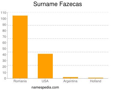 Surname Fazecas