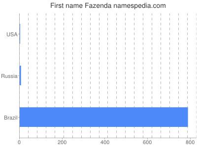 Given name Fazenda