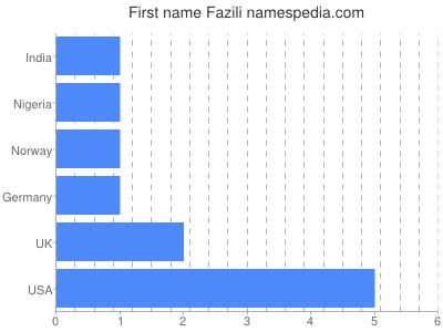 Given name Fazili