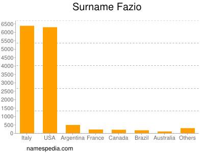 Surname Fazio