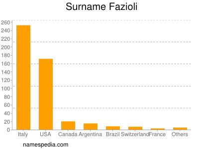 Surname Fazioli