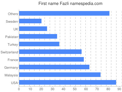 Given name Fazli