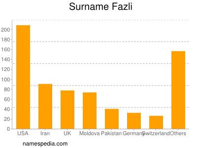 Surname Fazli