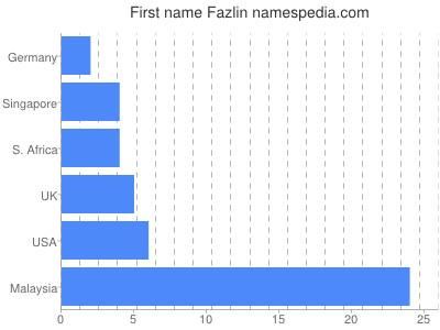 Given name Fazlin