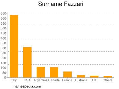 Surname Fazzari