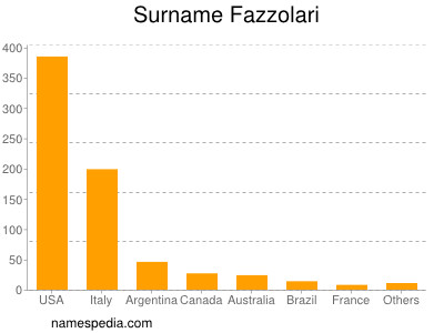 Surname Fazzolari