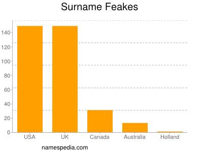 Surname Feakes