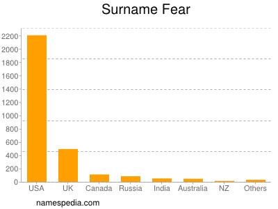 Surname Fear