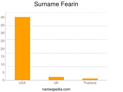 Surname Fearin