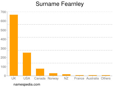 Surname Fearnley