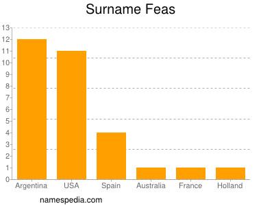 Surname Feas