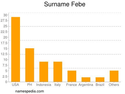 Surname Febe