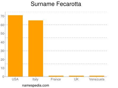 Surname Fecarotta