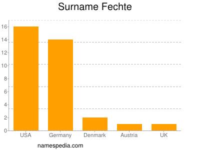 Surname Fechte