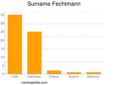 Surname Fechtmann