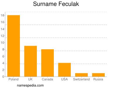 Surname Feculak