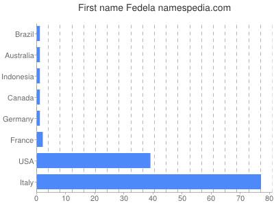 Given name Fedela